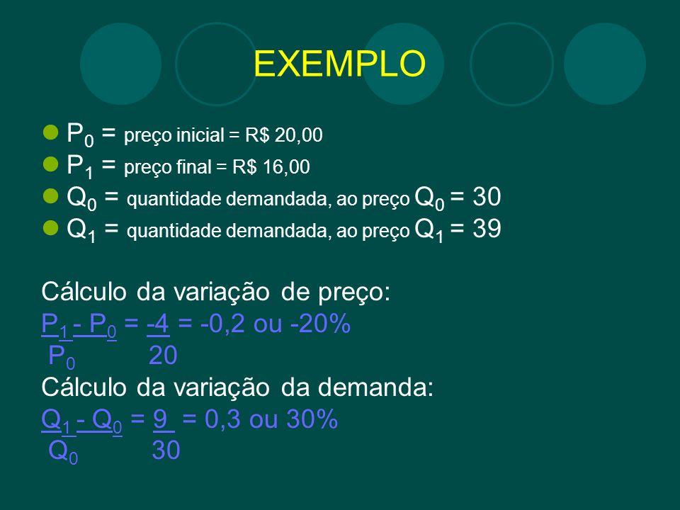 EXEMPLO P 0 = preço inicial = R$ 20,00 P 1 = preço final = R$ 16,00 Q 0 = quantidade demandada, ao preço Q 0 = 30 Q 1 = quantidade demandada, ao preço