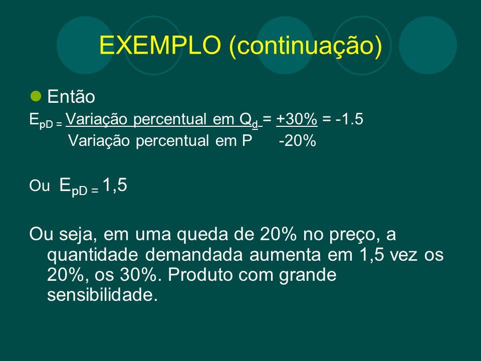 EXEMPLO (continuação) Então E pD = Variação percentual em Q d = +30% = -1.5 Variação percentual em P -20% Ou E pD = 1,5 Ou seja, em uma queda de 20% n