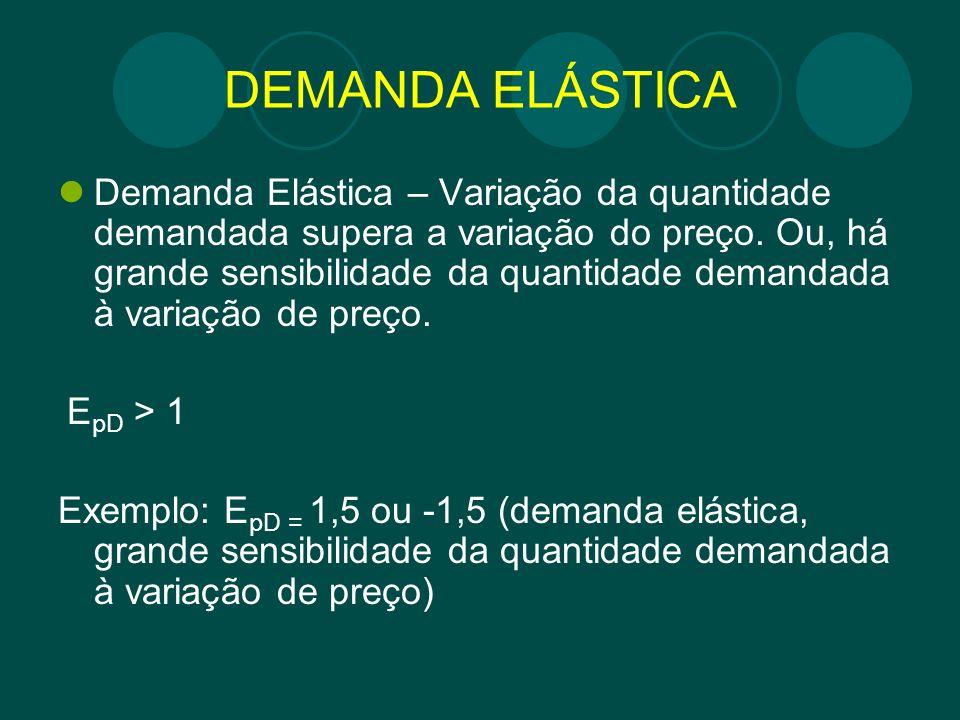 DEMANDA ELÁSTICA Demanda Elástica – Variação da quantidade demandada supera a variação do preço. Ou, há grande sensibilidade da quantidade demandada à