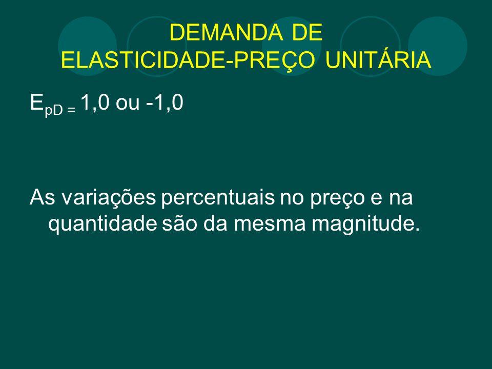 DEMANDA DE ELASTICIDADE-PREÇO UNITÁRIA E pD = 1,0 ou -1,0 As variações percentuais no preço e na quantidade são da mesma magnitude.