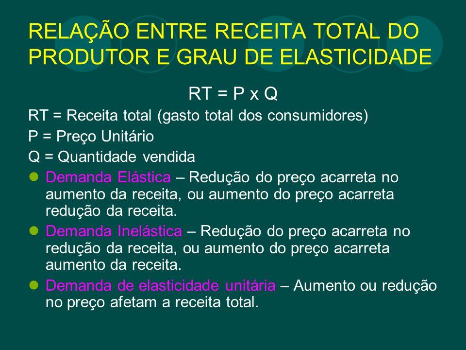 RELAÇÃO ENTRE RECEITA TOTAL DO PRODUTOR E GRAU DE ELASTICIDADE RT = P x Q RT = Receita total (gasto total dos consumidores) P = Preço Unitário Q = Qua