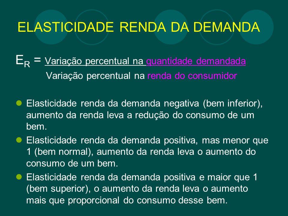 ELASTICIDADE RENDA DA DEMANDA E R = Variação percentual na quantidade demandada Variação percentual na renda do consumidor Elasticidade renda da deman