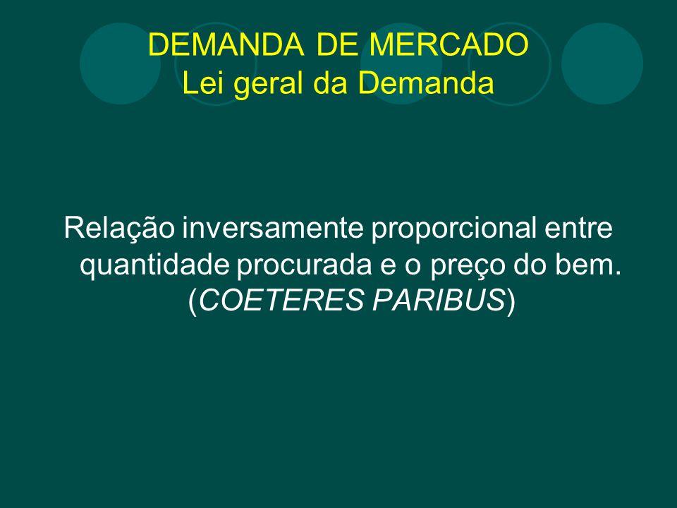 DEMANDA DE MERCADO Lei geral da Demanda Relação inversamente proporcional entre quantidade procurada e o preço do bem. (COETERES PARIBUS)