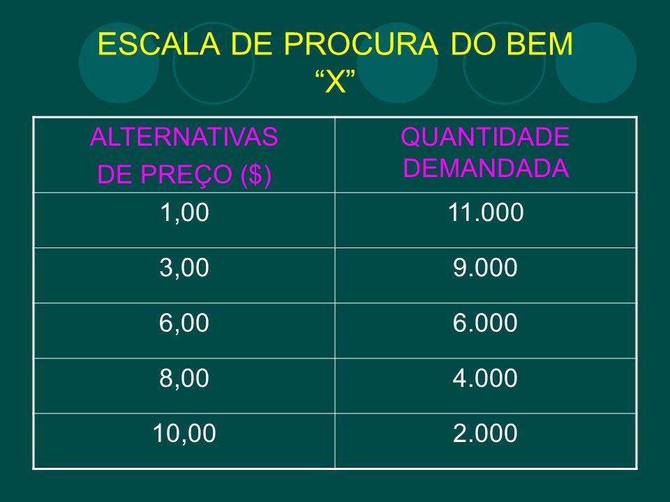 ESCALA DE PROCURA DO BEM X ALTERNATIVAS DE PREÇO ($) QUANTIDADE DEMANDADA 1,0011.000 3,009.000 6,006.000 8,004.000 10,002.000