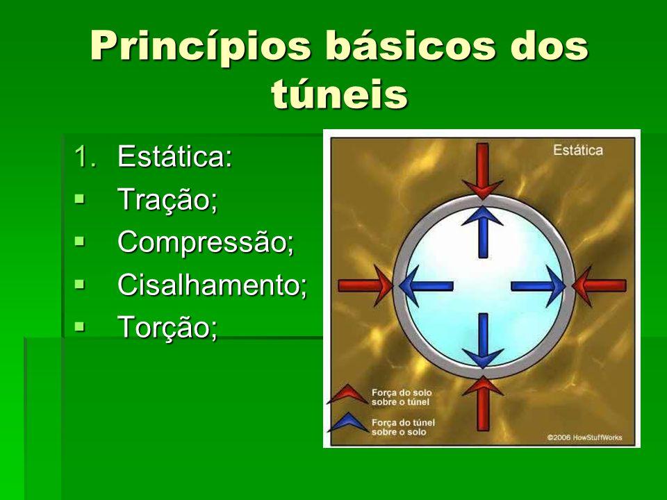 Princípios básicos dos túneis 1.Estática: Tração; Tração; Compressão; Compressão; Cisalhamento; Cisalhamento; Torção; Torção;