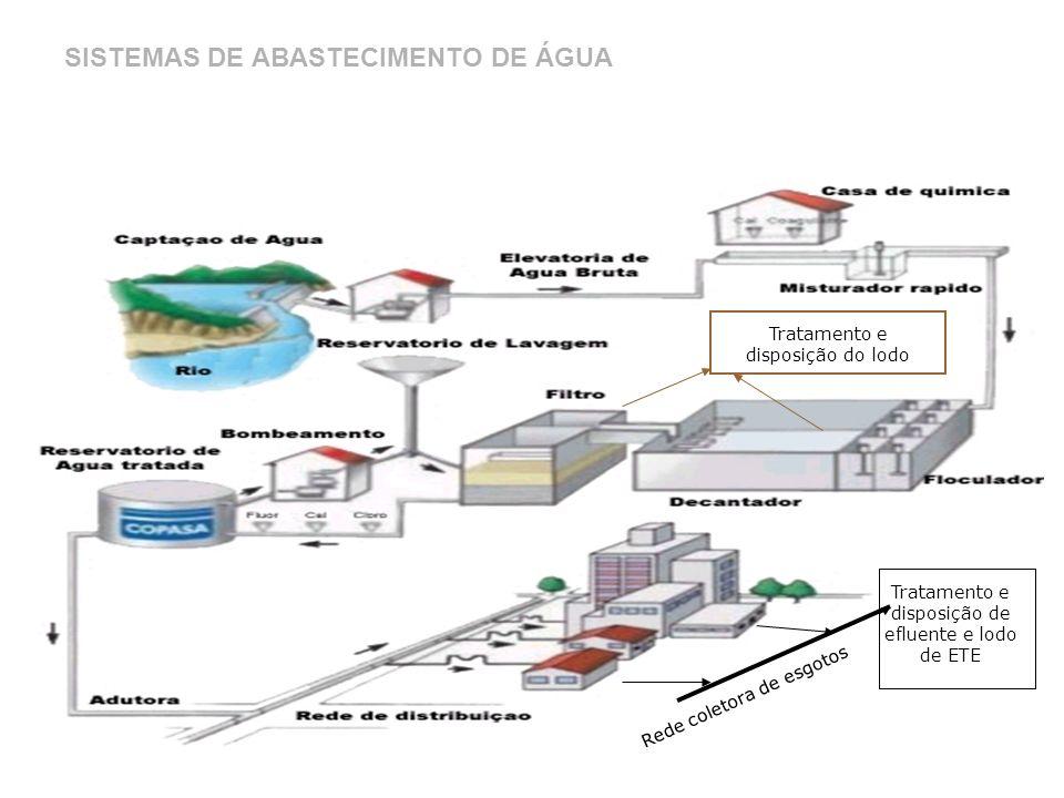 Tratamento e disposição do lodo Rede coletora de esgotos Tratamento e disposição de efluente e lodo de ETE