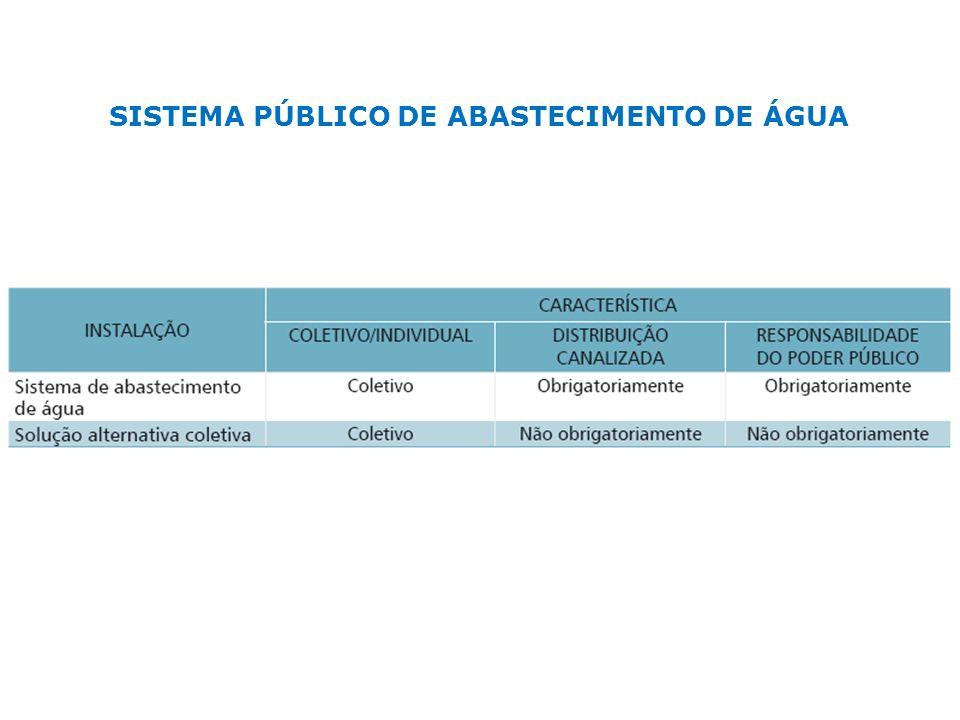 SISTEMA PÚBLICO DE ABASTECIMENTO DE ÁGUA