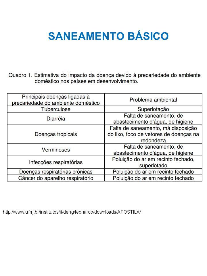 SANEAMENTO BÁSICO http://www.ufrrj.br/institutos/it/deng/leonardo/downloads/APOSTILA/