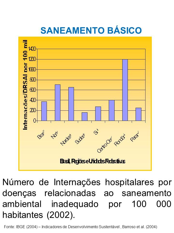 SANEAMENTO BÁSICO Número de Internações hospitalares por doenças relacionadas ao saneamento ambiental inadequado por 100 000 habitantes (2002). Fonte: