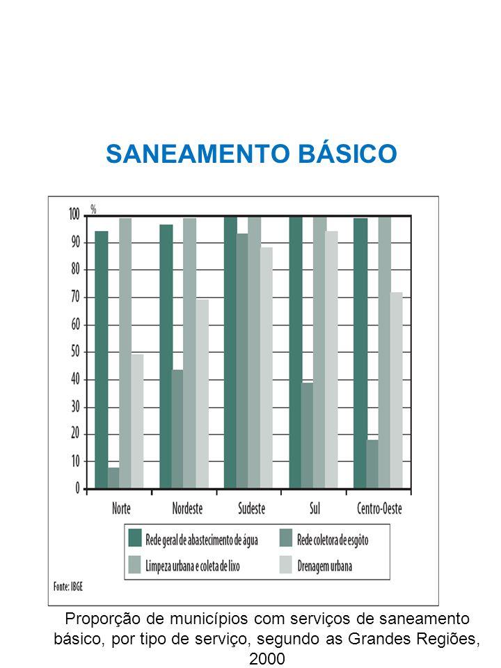 SANEAMENTO BÁSICO Proporção de municípios com serviços de saneamento básico, por tipo de serviço, segundo as Grandes Regiões, 2000