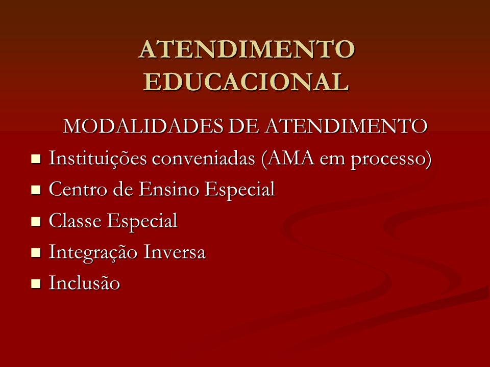 ATENDIMENTO EDUCACIONAL ATENDIMENTO EDUCACIONAL MODALIDADES DE ATENDIMENTO Instituições conveniadas (AMA em processo) Instituições conveniadas (AMA em