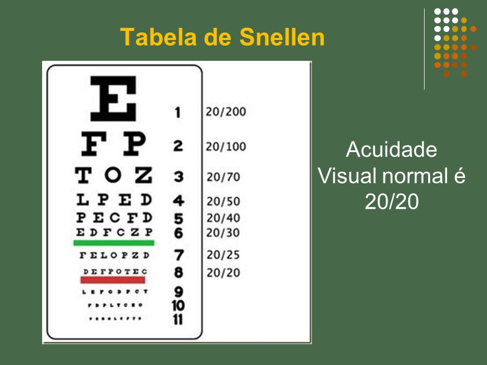 Tabela de Snellen Acuidade Visual normal é 20/20