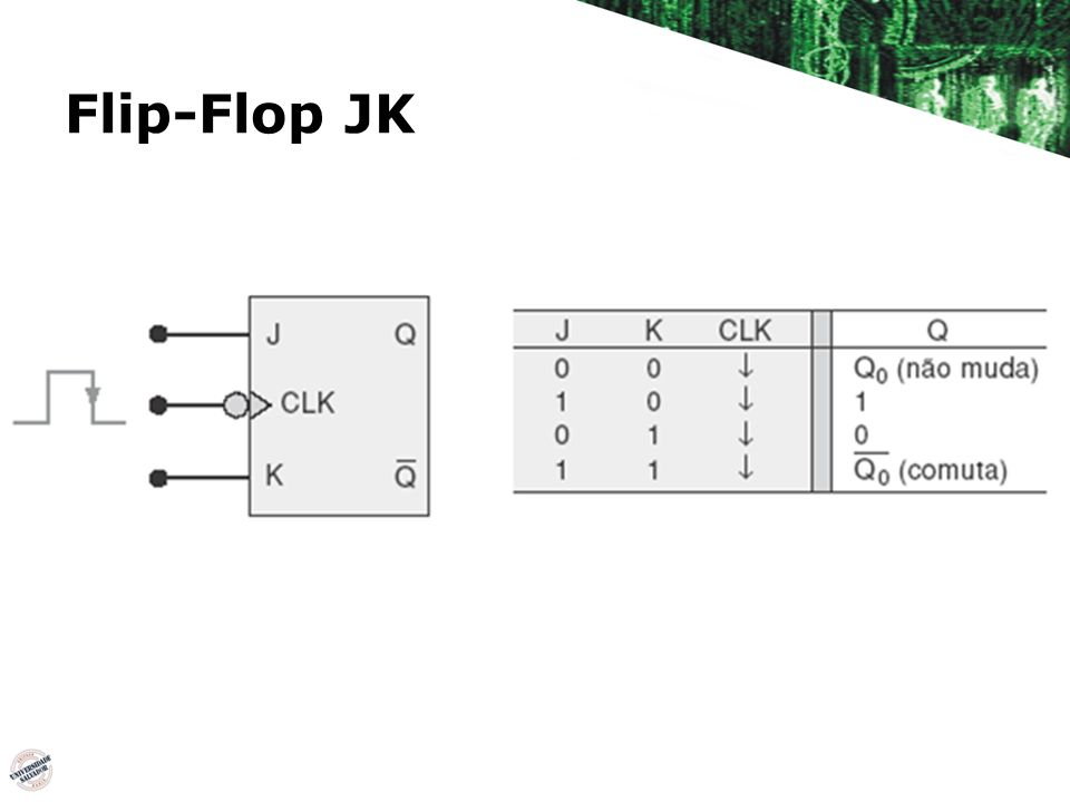 Circuito interno Realimentação das saídas Q e Q Para funcionar o pulso CLK* deve ser muito estreito.