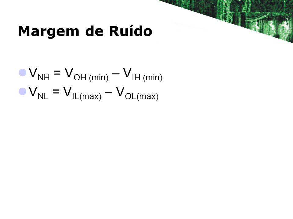 Margem de Ruído V NH = V OH (min) – V IH (min) V NL = V IL(max) – V OL(max)