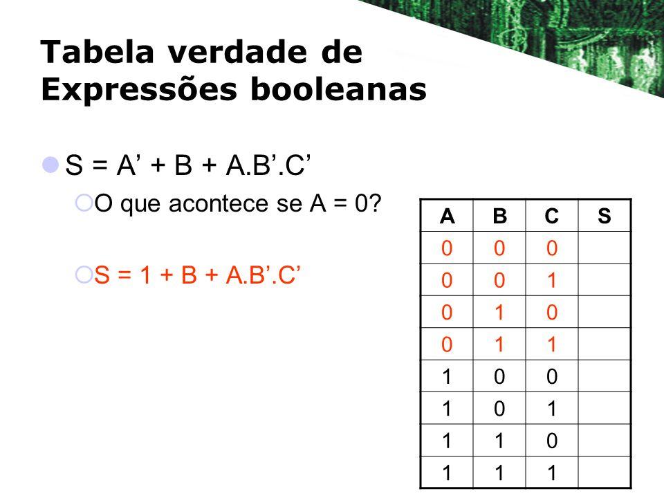 Tabela verdade de Expressões booleanas S = A + B + A.B.C O que acontece se A = 0? S = 1 + B + A.B.C ABCS 000 001 010 011 100 101 110 111
