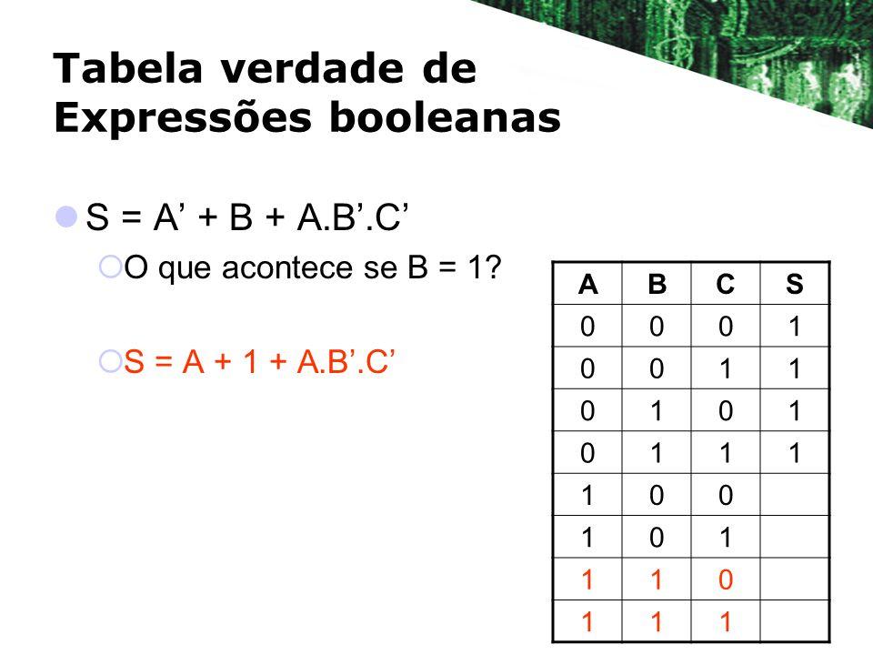 Tabela verdade de Expressões booleanas S = A + B + A.B.C O que acontece se B = 1? S = A + 1 + A.B.C ABCS 0001 0011 0101 0111 100 101 110 111