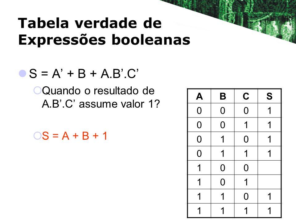 Tabela verdade de Expressões booleanas S = A + B + A.B.C Quando o resultado de A.B.C assume valor 1? S = A + B + 1 ABCS 0001 0011 0101 0111 100 101 11