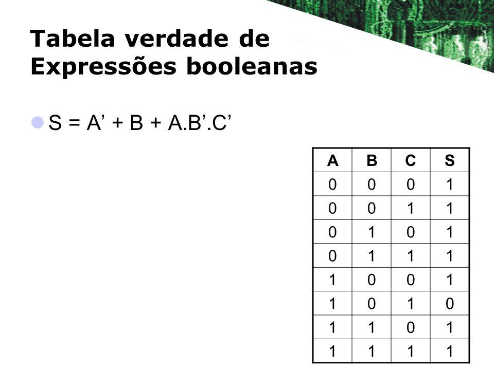 Tabela verdade de Expressões booleanas S = A + B + A.B.C ABCS 0001 0011 0101 0111 1001 1010 1101 1111