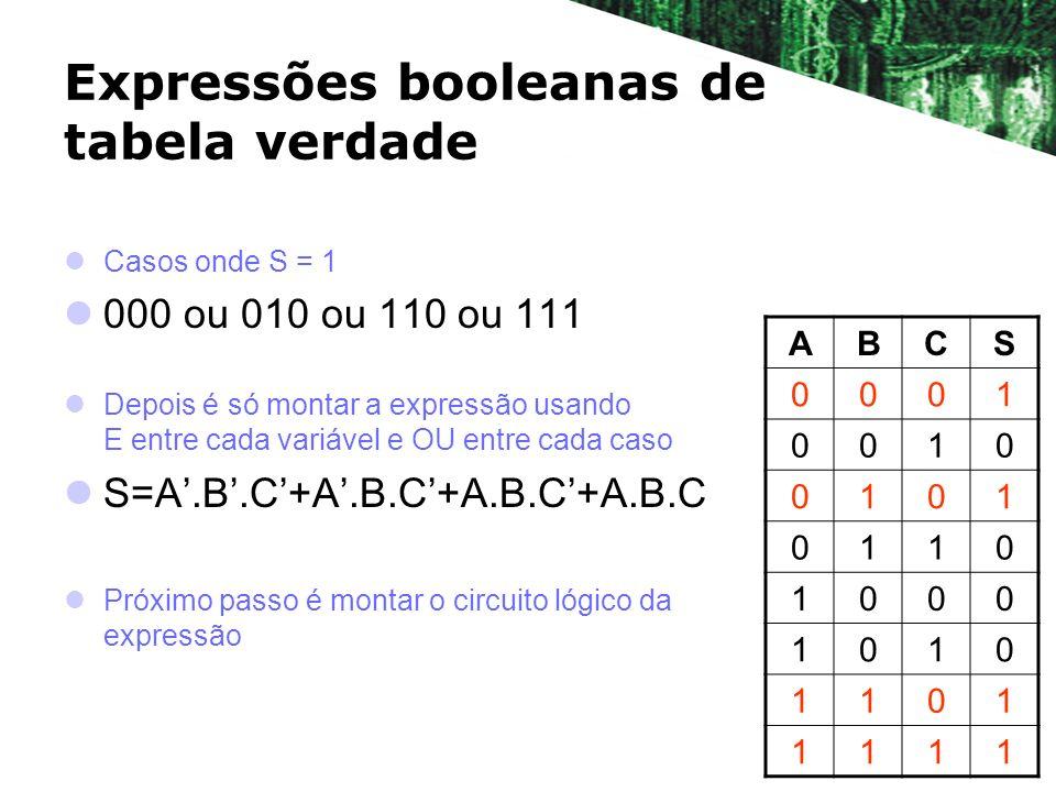Expressões booleanas de tabela verdade Casos onde S = 1 000 ou 010 ou 110 ou 111 Depois é só montar a expressão usando E entre cada variável e OU entr