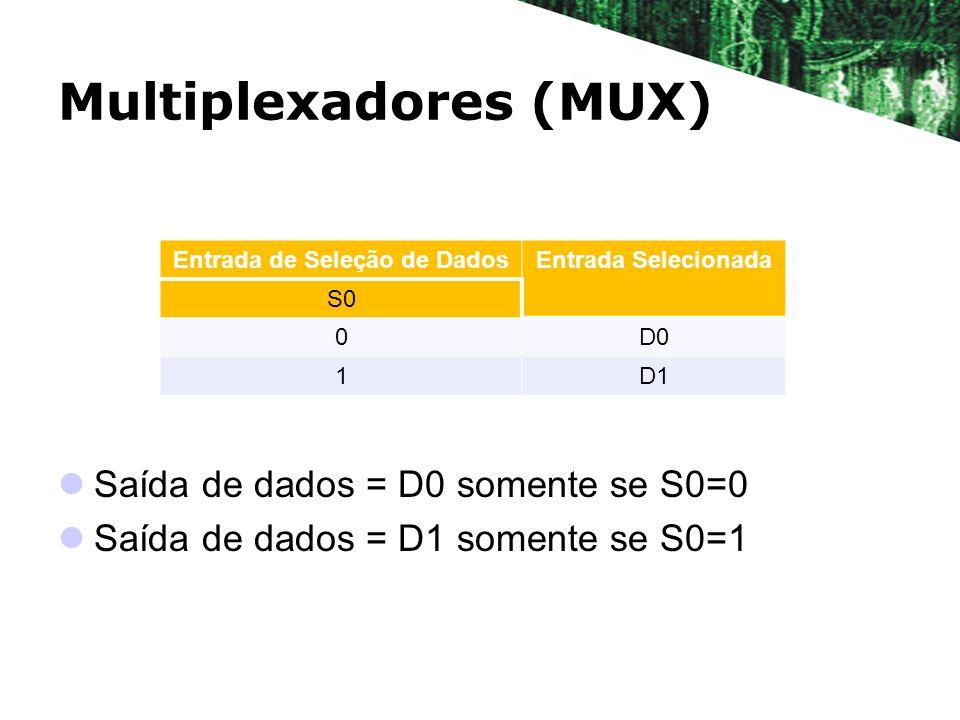 Multiplexadores (MUX) Saída de dados = D0 somente se S0=0 Saída de dados = D1 somente se S0=1 Entrada de Seleção de DadosEntrada Selecionada S0 0D0 1D