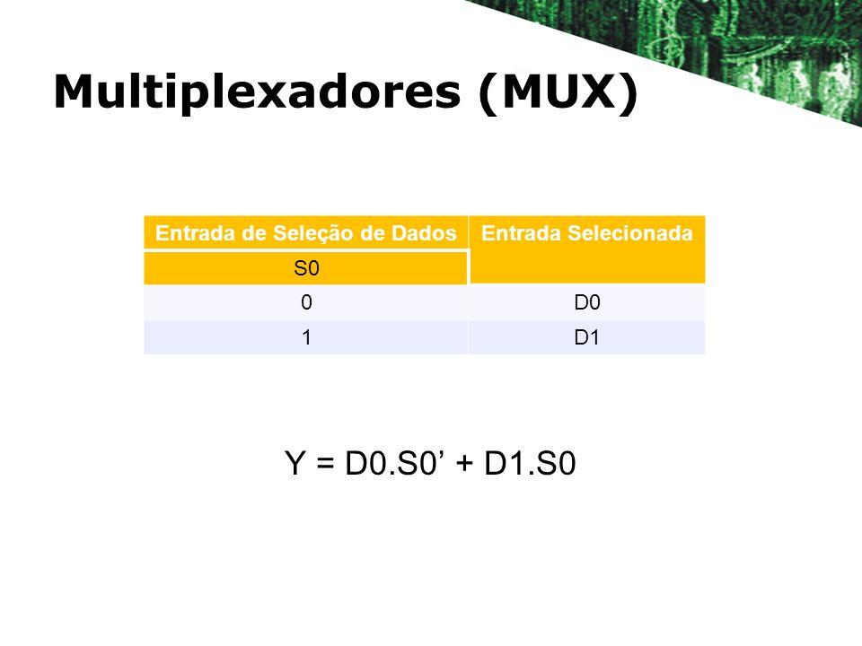 Multiplexadores (MUX) Y = D0.S0 + D1.S0 Entrada de Seleção de DadosEntrada Selecionada S0 0D0 1D1