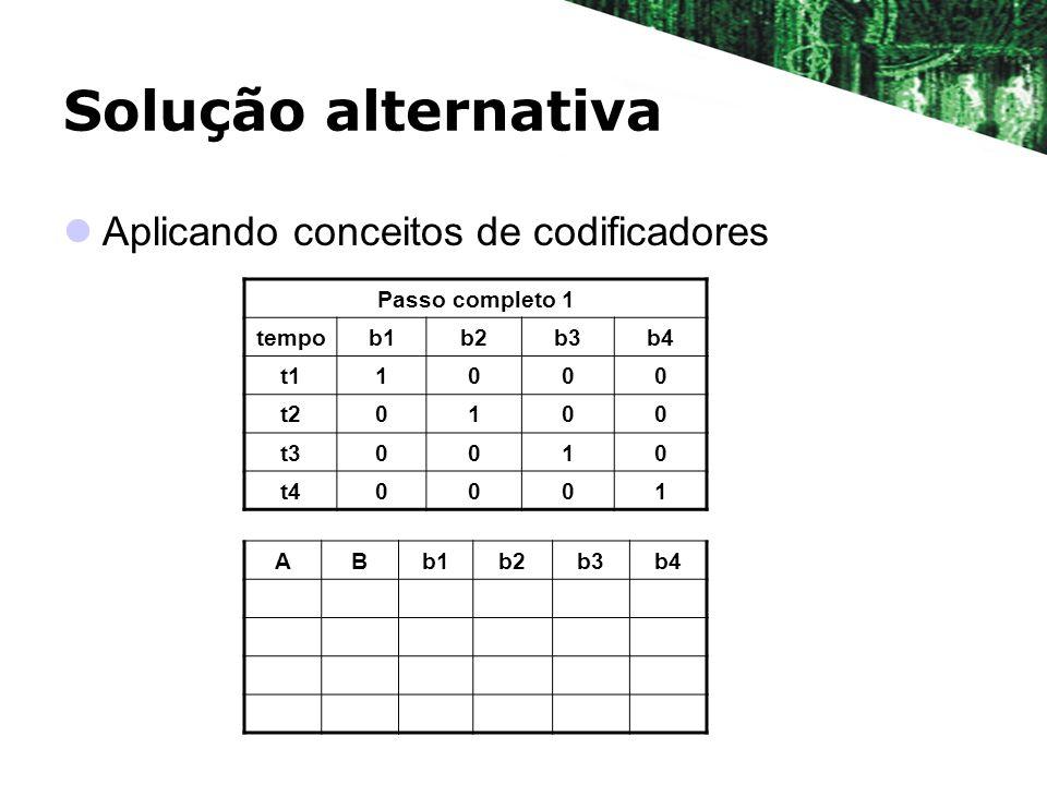 Solução alternativa Aplicando conceitos de codificadores Passo completo 1 tempob1b2b3b4 t11000 t20100 t30010 t40001 ABb1b2b3b4