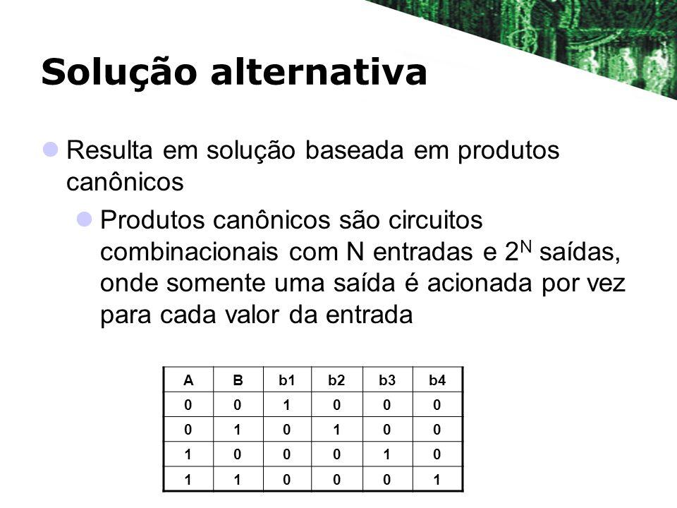 Solução alternativa Resulta em solução baseada em produtos canônicos Produtos canônicos são circuitos combinacionais com N entradas e 2 N saídas, onde