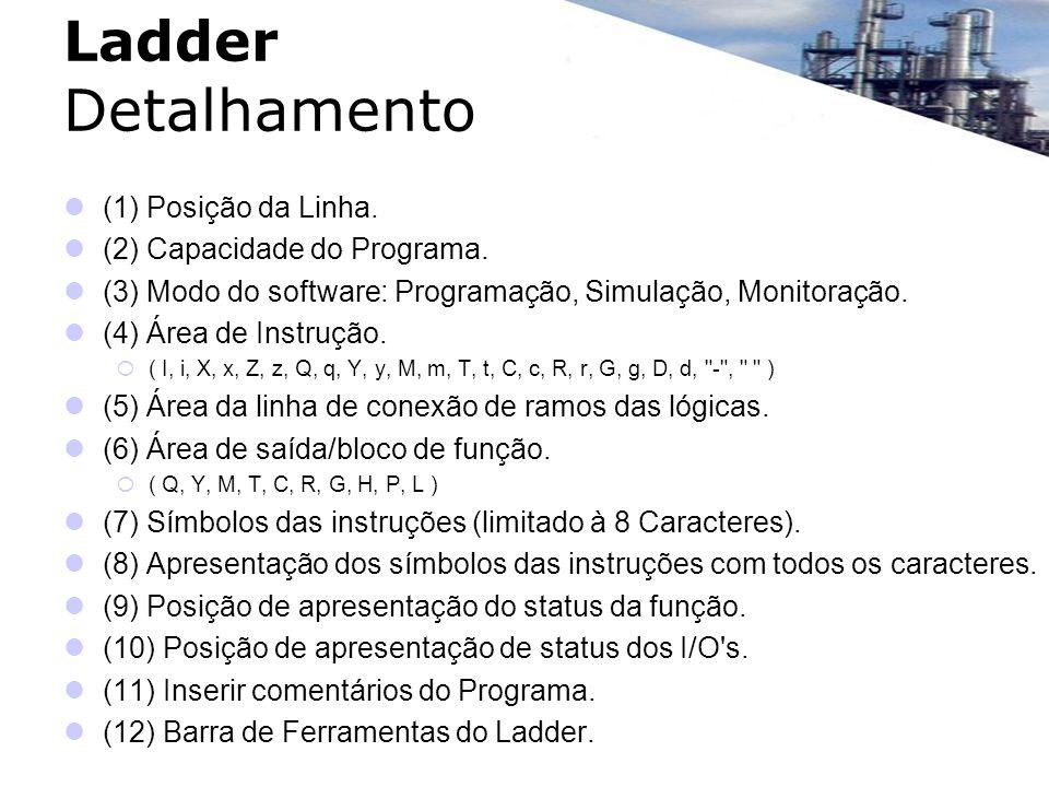 (1) Posição da Linha. (2) Capacidade do Programa. (3) Modo do software: Programação, Simulação, Monitoração. (4) Área de Instrução. ( I, i, X, x, Z, z