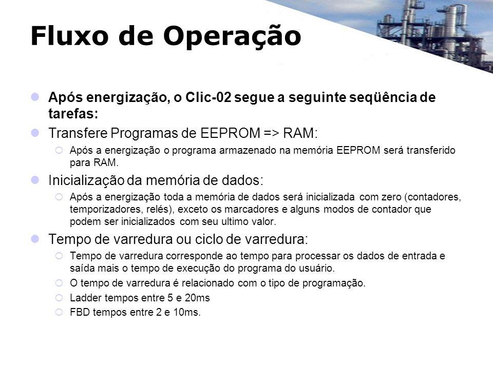 Fluxo de Operação Após energização, o Clic-02 segue a seguinte seqüência de tarefas: Transfere Programas de EEPROM => RAM: Após a energização o progra
