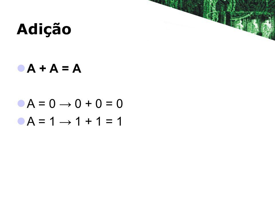 Adição A + A = A A = 0 0 + 0 = 0 A = 1 1 + 1 = 1