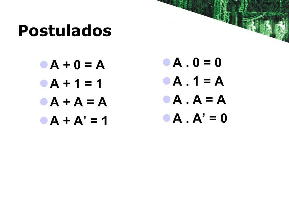 Postulados A. 0 = 0 A. 1 = A A. A = A A. A = 0 A + 0 = A A + 1 = 1 A + A = A A + A = 1