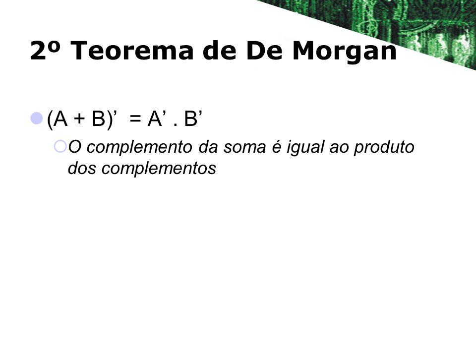 2º Teorema de De Morgan (A + B) = A. B O complemento da soma é igual ao produto dos complementos