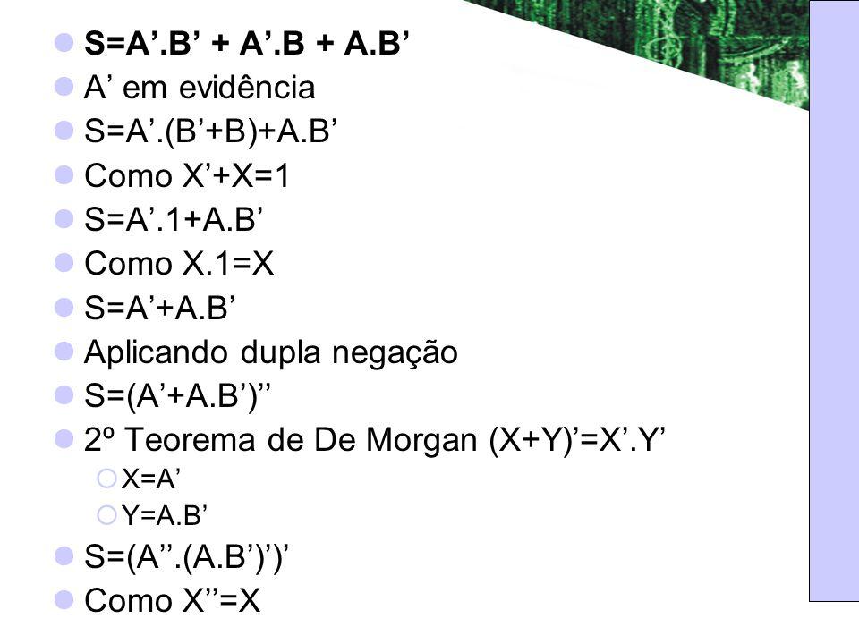 A em evidência S=A.(B+B)+A.B Como X+X=1 S=A.1+A.B Como X.1=X S=A+A.B Aplicando dupla negação S=(A+A.B) 2º Teorema de De Morgan (X+Y)=X.Y X=A Y=A.B S=(