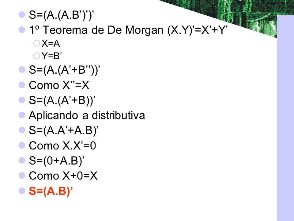 S=(A.(A.B)) 1º Teorema de De Morgan (X.Y)=X+Y X=A Y=B S=(A.(A+B)) Como X=X S=(A.(A+B)) Aplicando a distributiva S=(A.A+A.B) Como X.X=0 S=(0+A.B) Como