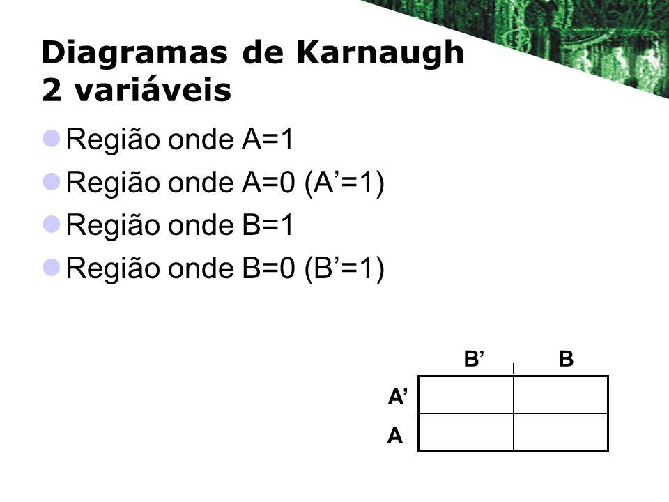 Diagramas de Karnaugh 2 variáveis Região onde A=1 Região onde A=0 (A=1) Região onde B=1 Região onde B=0 (B=1) BB A A