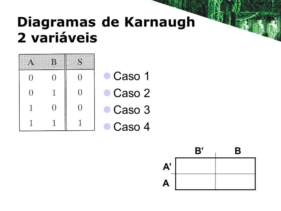 Diagramas de Karnaugh 2 variáveis Caso 1 Caso 2 Caso 3 Caso 4 BB A A