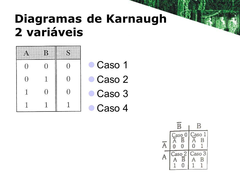 Diagramas de Karnaugh 2 variáveis Caso 1 Caso 2 Caso 3 Caso 4