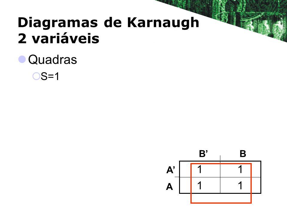 Diagramas de Karnaugh 2 variáveis Quadras S=1 11 11 BB A A