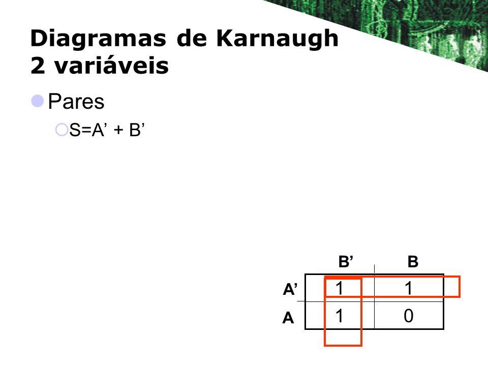 Diagramas de Karnaugh 2 variáveis Pares S=A + B 01 11 BB A A