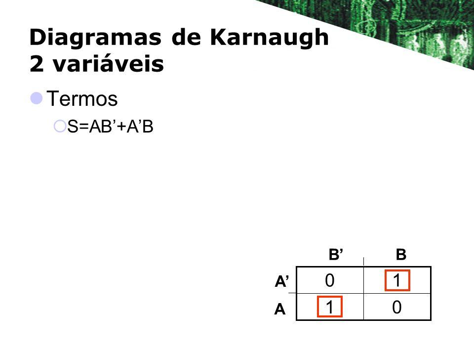 Diagramas de Karnaugh 2 variáveis Termos S=AB+AB 01 10 BB A A