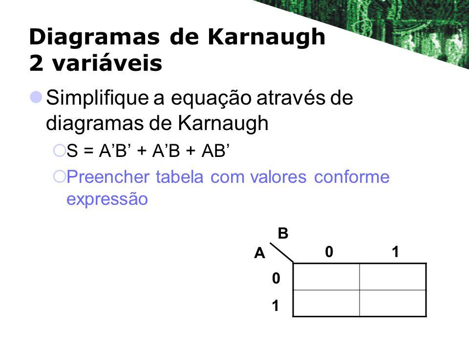 Diagramas de Karnaugh 2 variáveis Simplifique a equação através de diagramas de Karnaugh S = AB + AB + AB Preencher tabela com valores conforme expressão A B 01 0 1