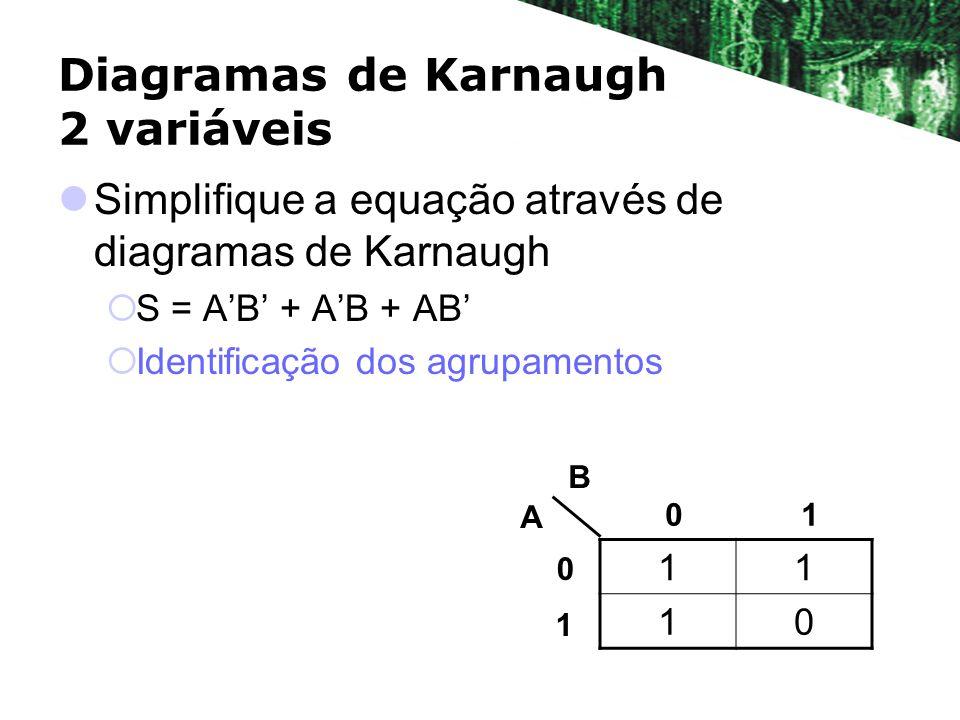Diagramas de Karnaugh 2 variáveis Simplifique a equação através de diagramas de Karnaugh S = AB + AB + AB Identificação dos agrupamentos 11 10 A B 01 0 1