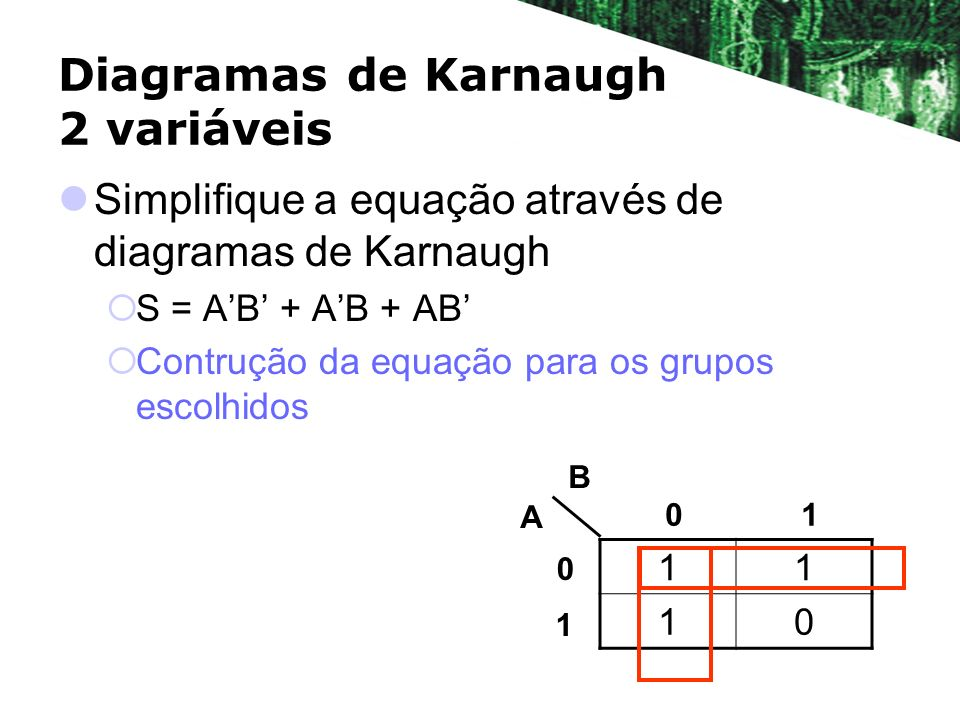Diagramas de Karnaugh 2 variáveis Simplifique a equação através de diagramas de Karnaugh S = AB + AB + AB Contrução da equação para os grupos escolhidos 11 10 A B 01 0 1