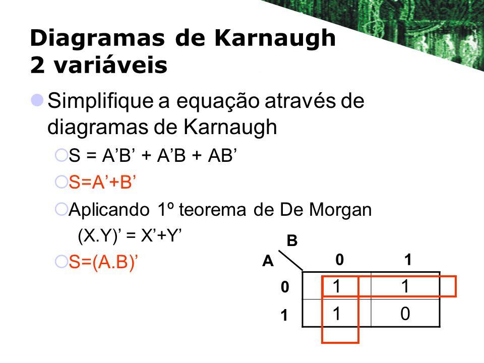 Diagramas de Karnaugh 2 variáveis Simplifique a equação através de diagramas de Karnaugh S = AB + AB + AB S=A+B Aplicando 1º teorema de De Morgan (X.Y) = X+Y S=(A.B) 11 10 A B 01 0 1