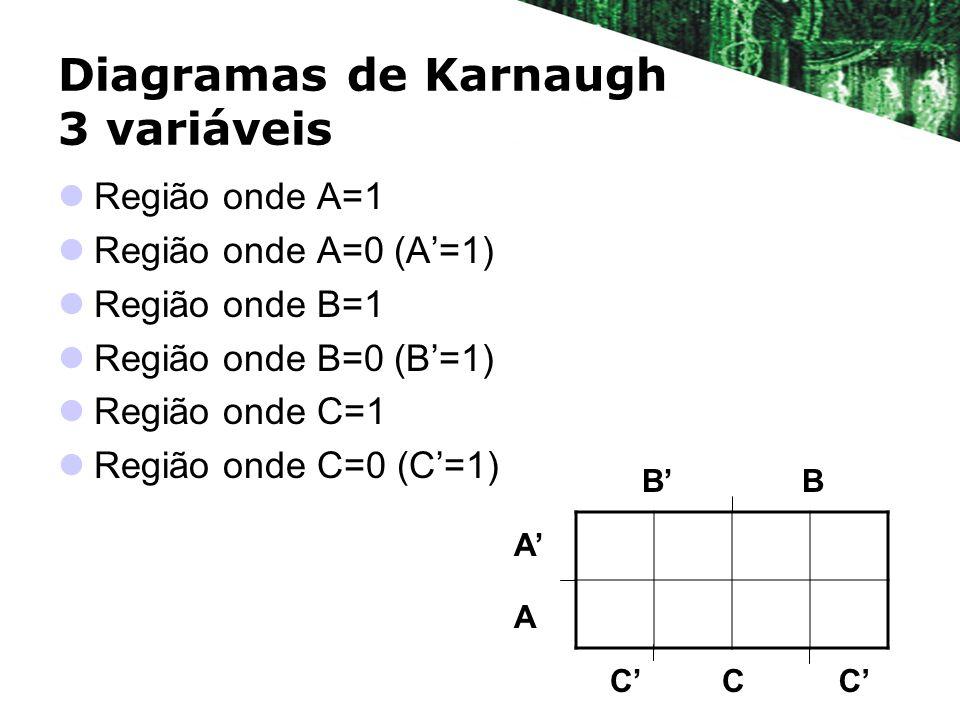 Diagramas de Karnaugh 3 variáveis BB A A CCC Região onde A=1 Região onde A=0 (A=1) Região onde B=1 Região onde B=0 (B=1) Região onde C=1 Região onde C