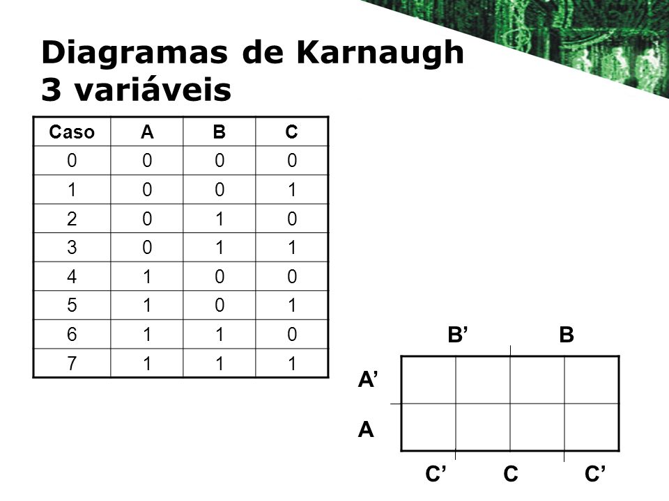 Diagramas de Karnaugh 3 variáveis BB A A CCC CasoABC 0000 1001 2010 3011 4100 5101 6110 7111