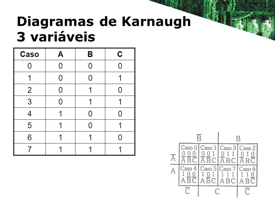 Diagramas de Karnaugh 3 variáveis CasoABC 0000 1001 2010 3011 4100 5101 6110 7111