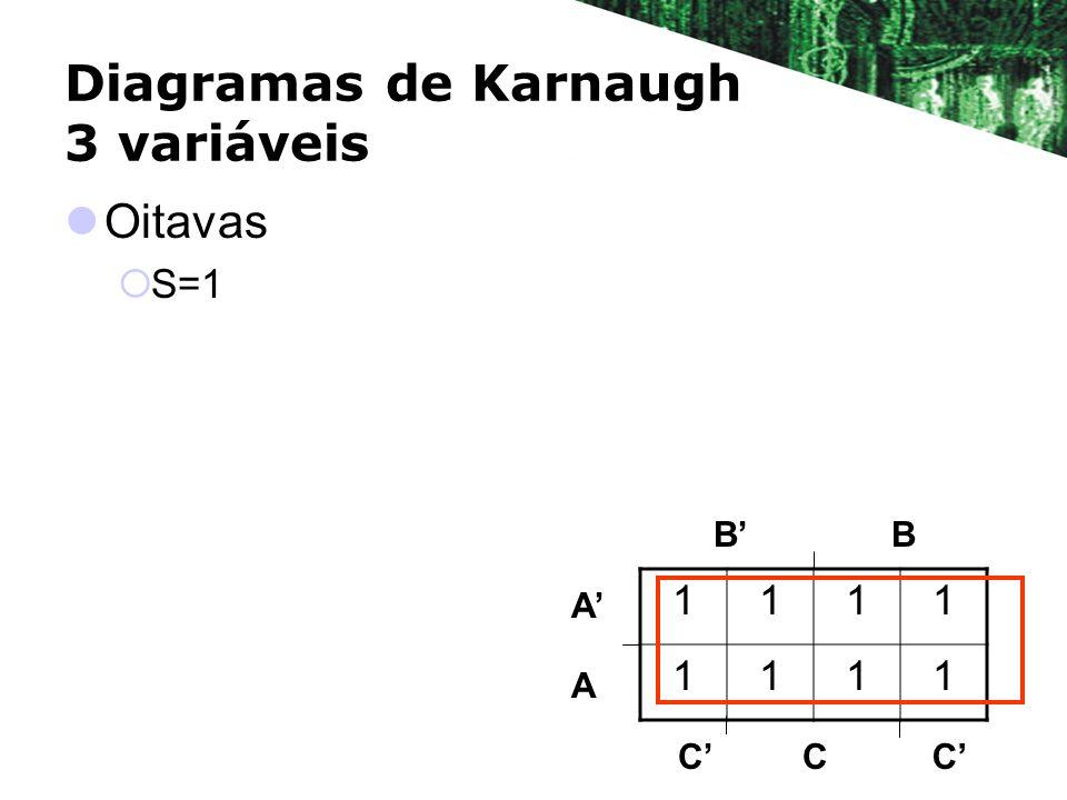 Diagramas de Karnaugh 3 variáveis Oitavas S=1 BB A A 1111 1111 CCC