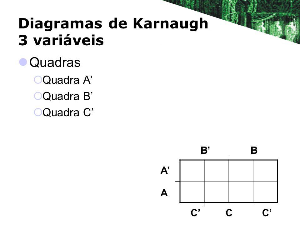 Diagramas de Karnaugh 3 variáveis Quadras Quadra A Quadra B Quadra C BB A A CCC