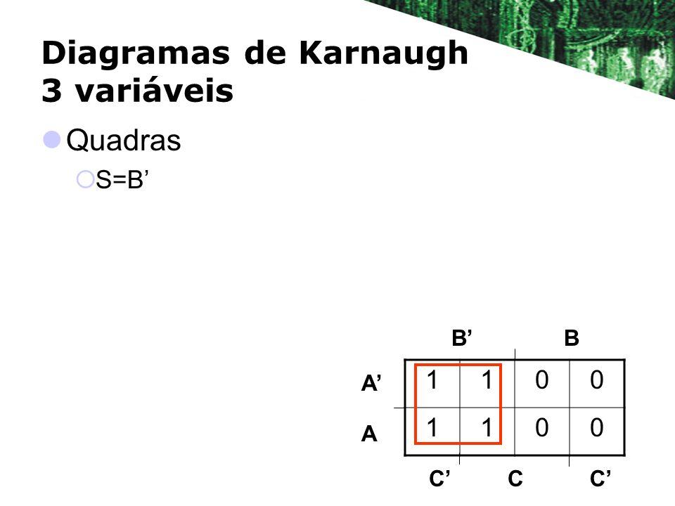 Diagramas de Karnaugh 3 variáveis Quadras S=B BB A A 1100 1100 CCC